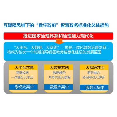 专家观点|刘允强:智慧政务服务发展趋势